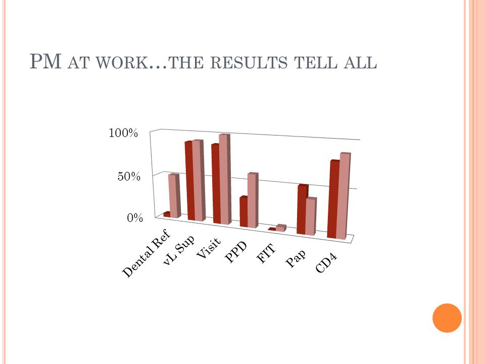 PM AT WORK … THE RESULTS TELL ALL