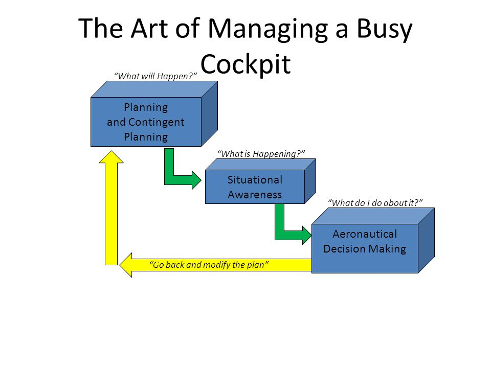 The Art of Managing a Busy Cockpit Planning and Contingent Planning Situational Awareness Aeronautical Decision Making What will Happen.