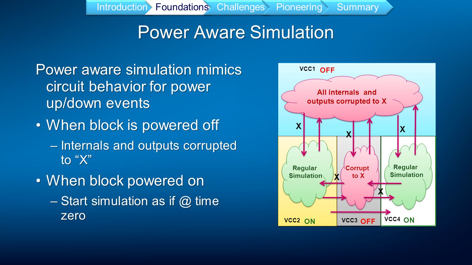 Power Aware Simulation IntroductionFoundationsChallengesPioneeringSummary Power aware simulation mimics circuit behavior for power up/down events When block is powered offWhen block is powered off –Internals and outputs corrupted to X When block powered onWhen block powered on –Start simulation as if @ time zero All internals and outputs corrupted to X Regular Simulation Regular Simulation Corrupt to X Regular Simulation Regular Simulation VCC2VCC3 VCC4 VCC1 OFF ONOFF ON X X X X X