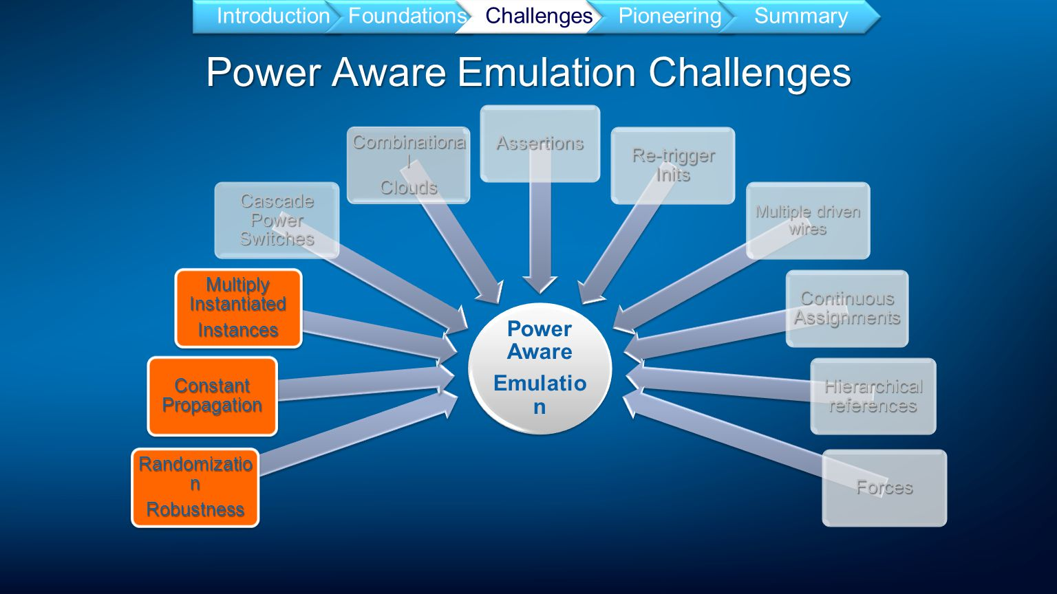 Power Aware Emulation Challenges IntroductionFoundationsChallengesPioneeringSummary Power Aware Emulatio n Randomizatio n Robustness Constant Propagation Multiply Instantiated Instances Cascade Power Switches Combinationa l Clouds Assertions Re-trigger Inits Multiple driven wires Continuous Assignments Hierarchical references Forces