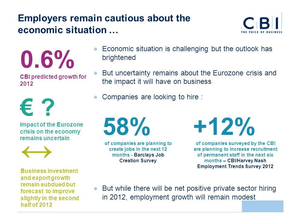 Employers remain cautious about the economic situation … Economic situation is challenging but the outlook has brightened But uncertainty remains about the Eurozone crisis and the impact it will have on business Companies are looking to hire : But while there will be net positive private sector hiring in 2012, employment growth will remain modest 0.6% CBI predicted growth for 2012 .