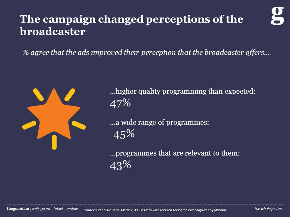 The campaign changed perceptions of the broadcaster % agree that the ads improved their perception that the broadcaster offers… Source: Brand Aid Pane