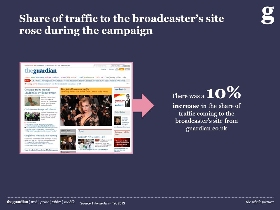 Share of traffic to the broadcasters site rose during the campaign Source: Hitwise Jan – Feb 2013 There was a 10% increase in the share of traffic coming to the broadcasters site from guardian.co.uk