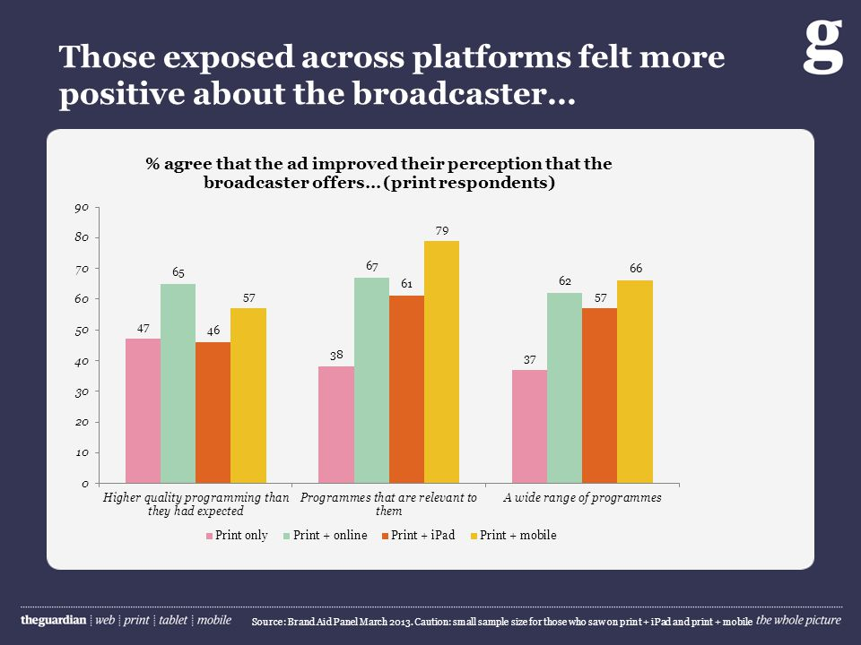 Those exposed across platforms felt more positive about the broadcaster… Source: Brand Aid Panel March 2013.