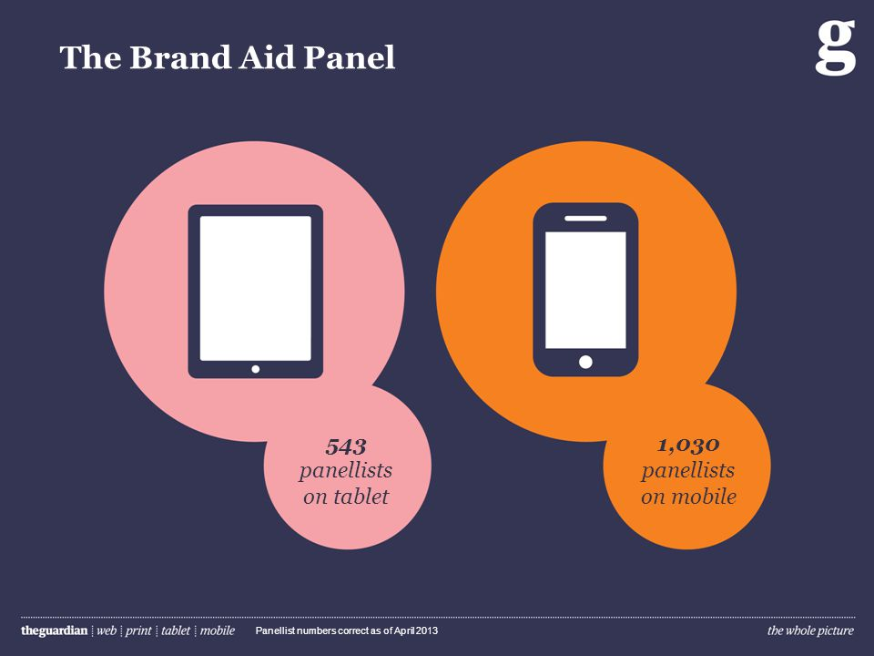 The Brand Aid Panel 543 panellists on tablet 1,030 panellists on mobile Panellist numbers correct as of April 2013