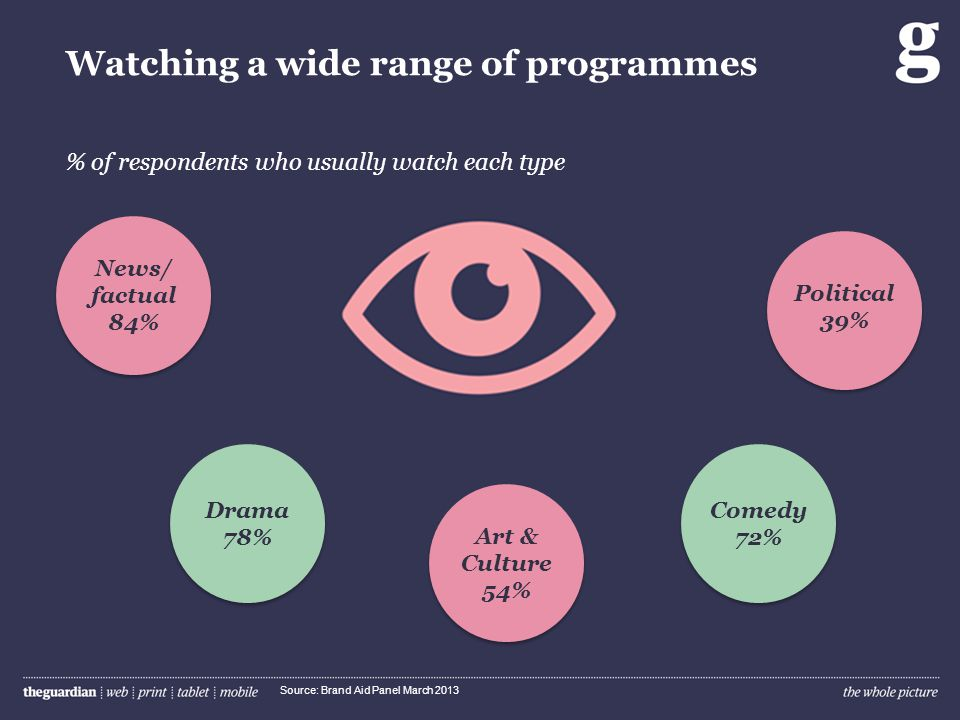 Watching a wide range of programmes Source: Brand Aid Panel March 2013 Drama 78% Art & Culture 54% Comedy 72% Political 39% News/ factual 84% % of respondents who usually watch each type
