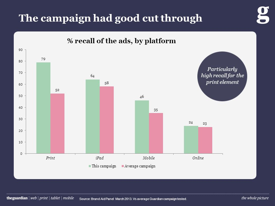 Exposure across multiple Guardian platforms was the most effective prompt Source: Brand Aid Panel March 2013