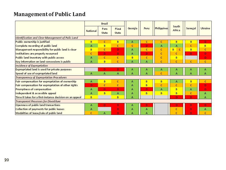 Management of Public Land 20