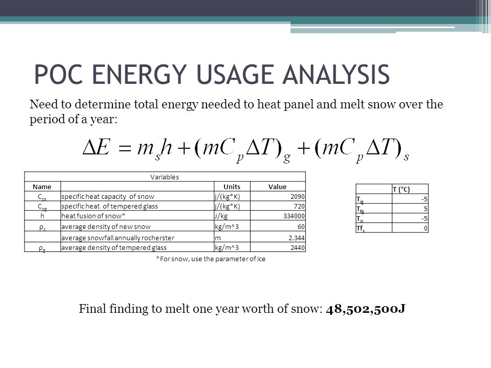 POC ENERGY USAGE ANALYSIS Final finding to melt one year worth of snow: 48,502,500J Variables Name UnitsValue C ps specific heat capacity of snowj/(kg*K)2090 C pg specific heat of tempered glassj/(kg*K)720 hheat fusion of snow*J/kg ρsρs average density of new snowkg/m^360 average snowfall annually rochersterm2.344 ρgρg average density of tempered glasskg/m^32440 T (°C) T ig -5 T fg 5 T is -5 Tf s 0 *For snow, use the parameter of ice Need to determine total energy needed to heat panel and melt snow over the period of a year: