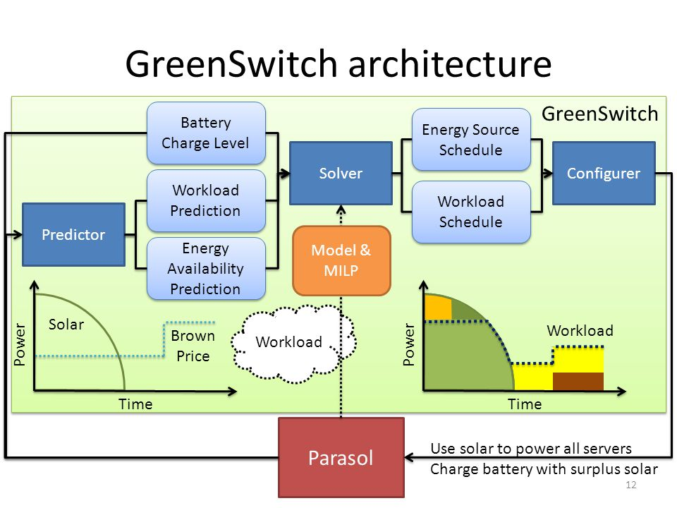 GreenSwitch GreenSwitch architecture Predictor Battery Charge Level Workload Prediction Energy Availability Prediction Solver Energy Source Schedule W