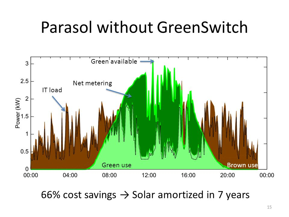 Parasol without GreenSwitch Green use Green available Net metering Brown use IT load 66% cost savings Solar amortized in 7 years 15