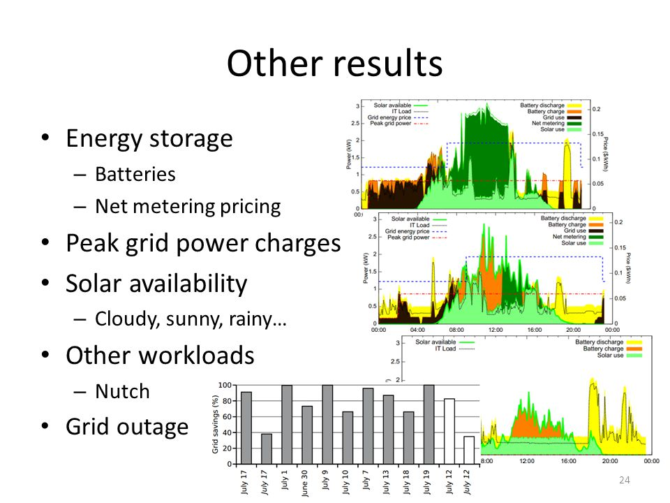 Other results Energy storage – Batteries – Net metering pricing Peak grid power charges Solar availability – Cloudy, sunny, rainy… Other workloads – Nutch Grid outage 24