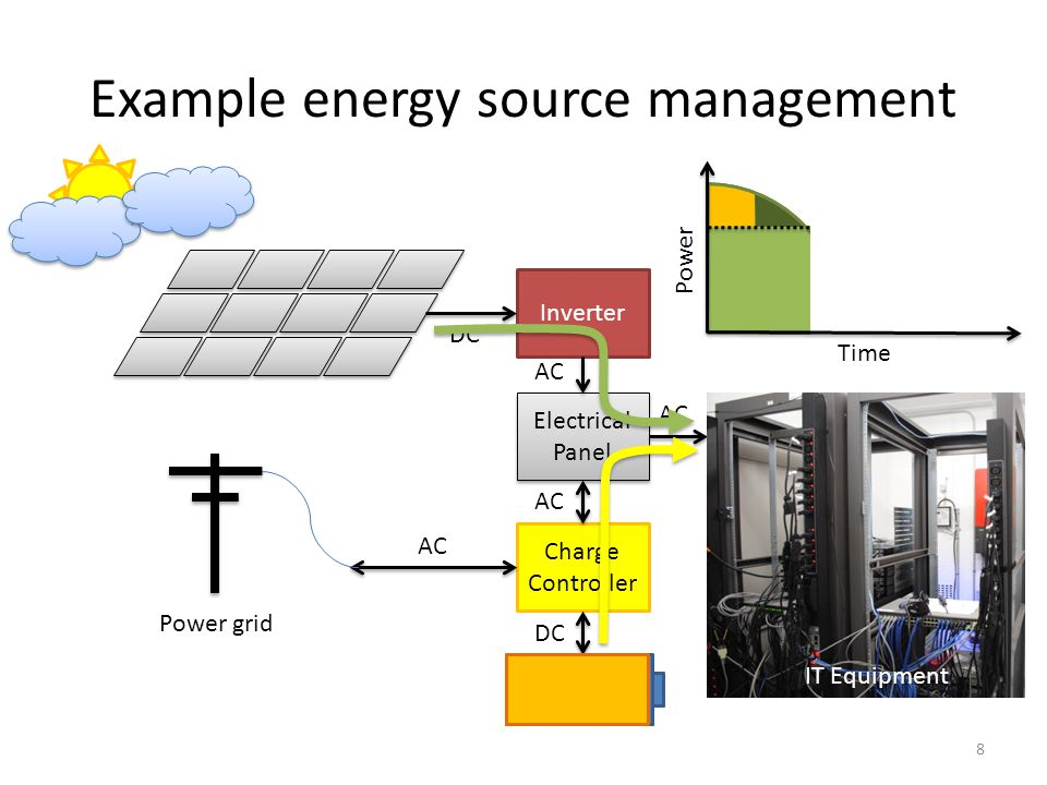 Example energy source management Charge Controller Inverter Electrical Panel DC AC DC AC Power grid AC Time Power 8 IT Equipment