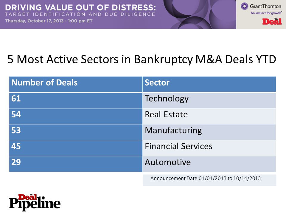 Number of DealsSector 61Technology 54Real Estate 53Manufacturing 45Financial Services 29Automotive 5 Most Active Sectors in Bankruptcy M&A Deals YTD Announcement Date:01/01/2013 to 10/14/2013