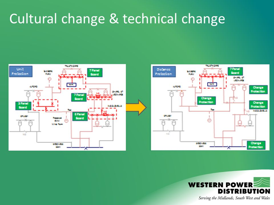 Cultural change & technical change