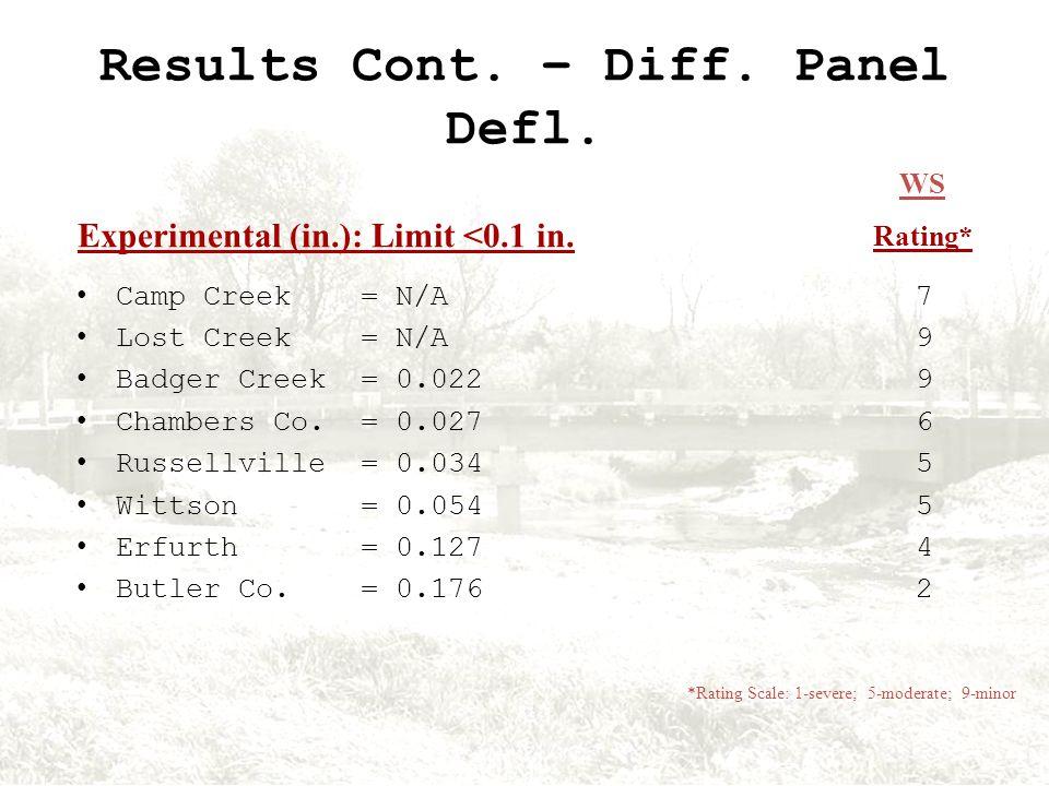 Results Cont. – Diff. Panel Defl.