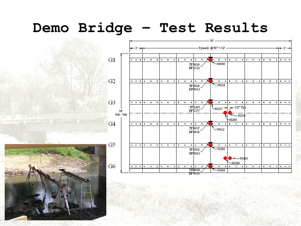 Demo Bridge – Test Results