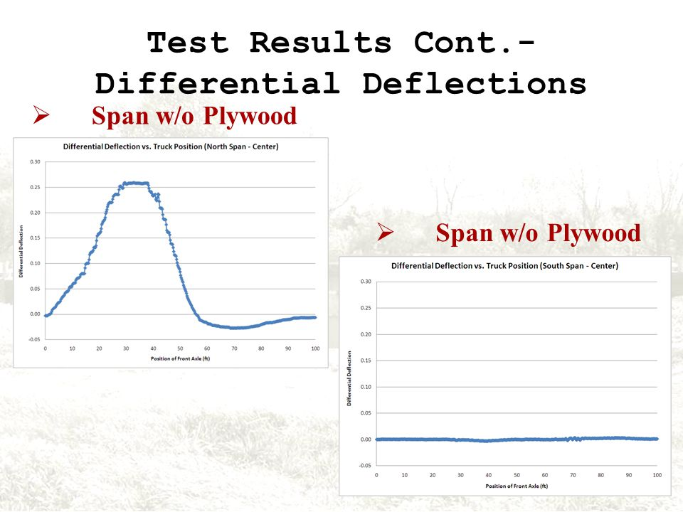 Test Results Cont.- Differential Deflections Span w/o Plywood