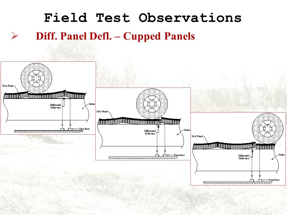 Field Test Observations Diff. Panel Defl. – Cupped Panels