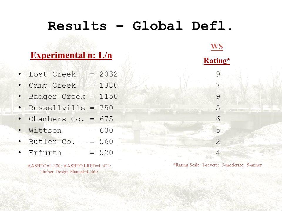 Results – Global Defl.