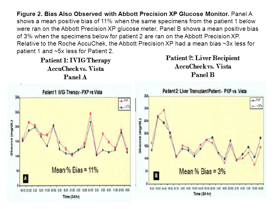 Figure 2. Bias Also Observed with Abbott Precision XP Glucose Monitor. Panel A shows a mean positive bias of 11% when the same specimens from the pati