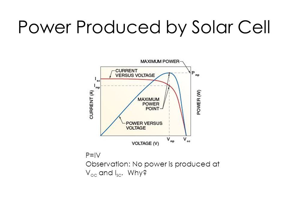 Power Produced by Solar Cell P=IV Observation: No power is produced at V oc and I sc. Why