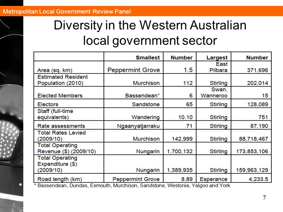 Metropolitan Local Government Review Panel 8 Diversity in local government in Metropolitan Perth City of Perth population 18,000; Average pop.
