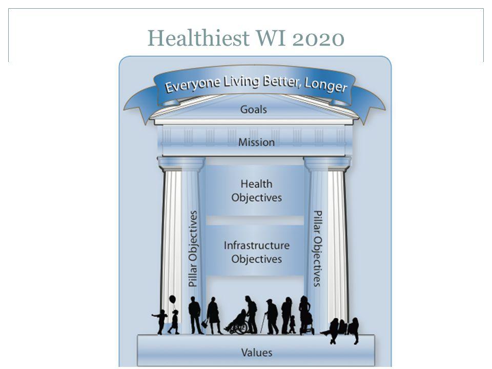 Healthiest WI 2020