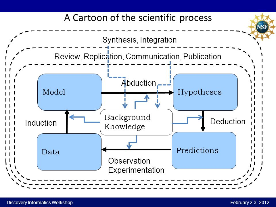 Discovery Informatics Workshop February 2-3, 2012 A Cartoon of the scientific process Model Data Hypotheses Predictions Deduction Observation Experime