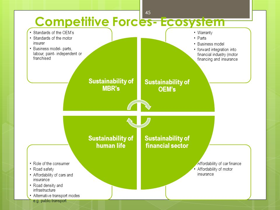 Competitive Forces- Ecosystem 45 Affordability of car finance Affordability of motor insurance Role of the consumer Road safety Affordability of cars and insurance Road density and infrastructure Alternative transport modes e.g.