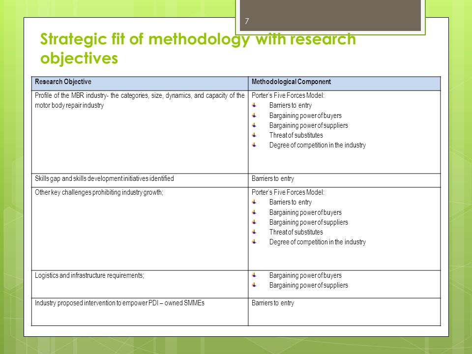 Strategic fit of methodology with research objectives 7 Research ObjectiveMethodological Component Profile of the MBR industry- the categories, size, dynamics, and capacity of the motor body repair industry Porters Five Forces Model: Barriers to entry Bargaining power of buyers Bargaining power of suppliers Threat of substitutes Degree of competition in the industry Skills gap and skills development initiatives identifiedBarriers to entry Other key challenges prohibiting industry growth; Porters Five Forces Model: Barriers to entry Bargaining power of buyers Bargaining power of suppliers Threat of substitutes Degree of competition in the industry Logistics and infrastructure requirements; Bargaining power of buyers Bargaining power of suppliers Industry proposed intervention to empower PDI – owned SMMEsBarriers to entry