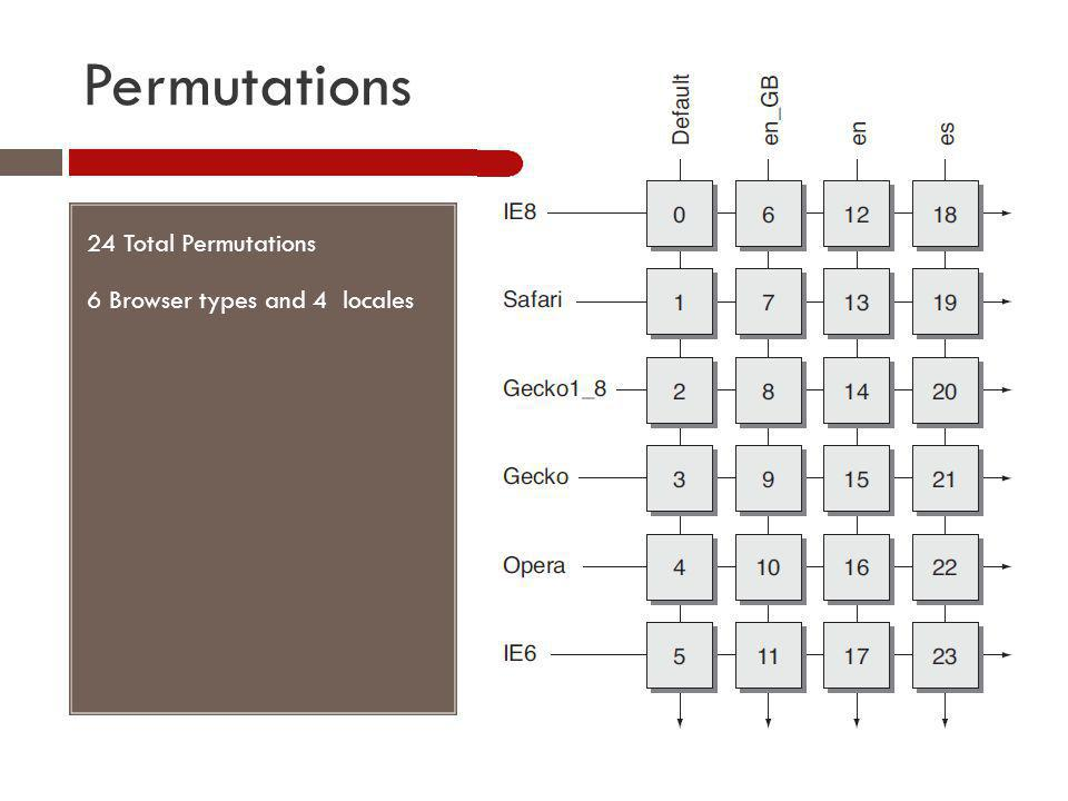 Permutations 24 Total Permutations 6 Browser types and 4 locales