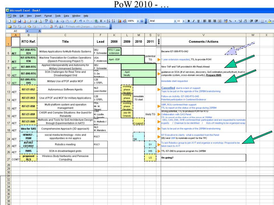 PoW 2010 - …