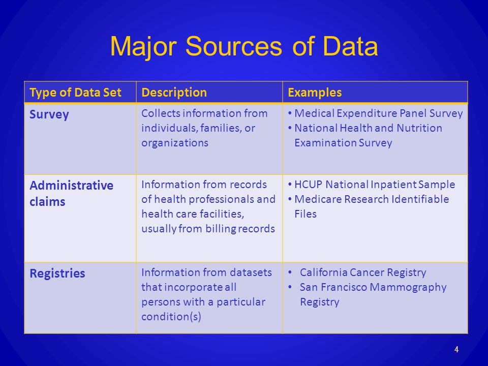 Major Sources of Data Type of Data SetDescriptionExamples Survey Collects information from individuals, families, or organizations Medical Expenditure Panel Survey National Health and Nutrition Examination Survey Administrative claims Information from records of health professionals and health care facilities, usually from billing records HCUP National Inpatient Sample Medicare Research Identifiable Files Registries Information from datasets that incorporate all persons with a particular condition(s) California Cancer Registry San Francisco Mammography Registry 4