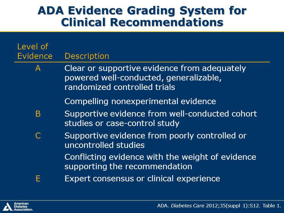 ADA Evidence Grading System for Clinical Recommendations Level of Evidence Description AClear or supportive evidence from adequately powered well-conducted, generalizable, randomized controlled trials Compelling nonexperimental evidence BSupportive evidence from well-conducted cohort studies or case-control study CSupportive evidence from poorly controlled or uncontrolled studies Conflicting evidence with the weight of evidence supporting the recommendation EExpert consensus or clinical experience ADA.