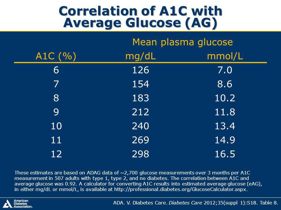 Correlation of A1C with Average Glucose (AG) Mean plasma glucose A1C (%)mg/dLmmol/L 61267.0 71548.6 818310.2 921211.8 1024013.4 1126914.9 1229816.5 ADA.