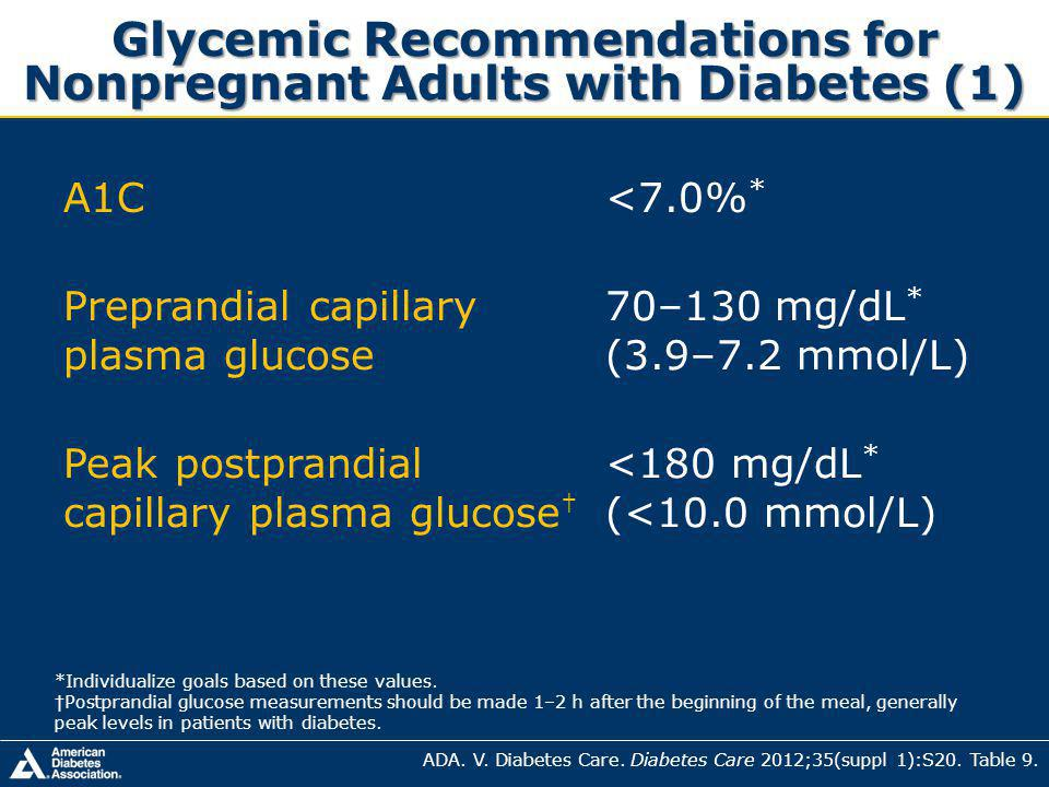 Glycemic Recommendations for Nonpregnant Adults with Diabetes (1) A1C<7.0% * Preprandial capillary plasma glucose 70–130 mg/dL * (3.9–7.2 mmol/L) Peak postprandial capillary plasma glucose <180 mg/dL * (<10.0 mmol/L) *Individualize goals based on these values.