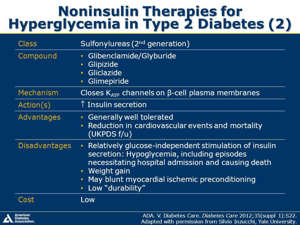 Noninsulin Therapies for Hyperglycemia in Type 2 Diabetes (2) ClassSulfonylureas (2 nd generation) Compound Glibenclamide/Glyburide Glipizide Gliclazide Glimepiride MechanismCloses K ATP channels on β-cell plasma membranes Action(s) Insulin secretion Advantages Generally well tolerated Reduction in cardiovascular events and mortality (UKPDS f/u) Disadvantages Relatively glucose-independent stimulation of insulin secretion: Hypoglycemia, including episodes necessitating hospital admission and causing death Weight gain May blunt myocardial ischemic preconditioning Low durability CostLow ADA.