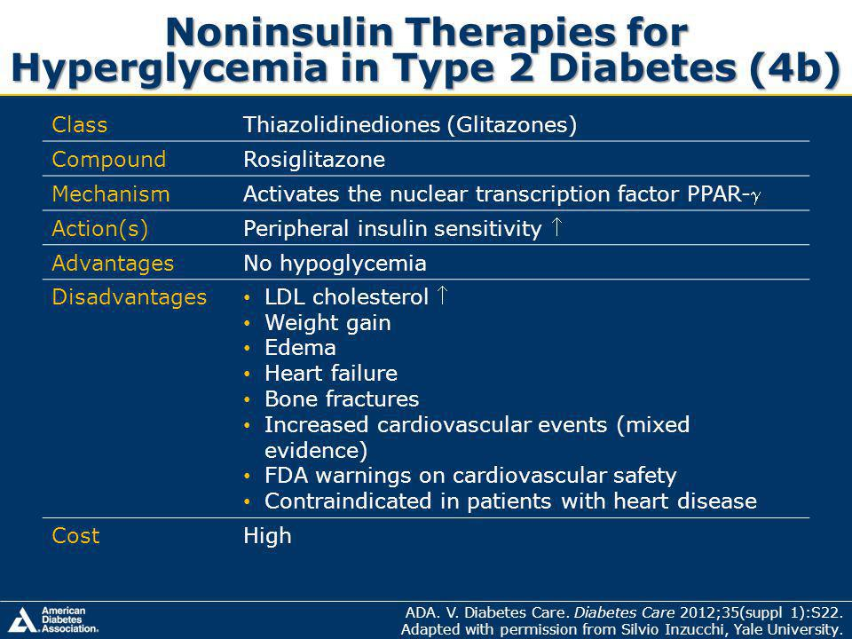Noninsulin Therapies for Hyperglycemia in Type 2 Diabetes (4b) ClassThiazolidinediones (Glitazones) CompoundRosiglitazone Mechanism Activates the nuclear transcription factor PPAR- Action(s) Peripheral insulin sensitivity AdvantagesNo hypoglycemia Disadvantages LDL cholesterol Weight gain Edema Heart failure Bone fractures Increased cardiovascular events (mixed evidence) FDA warnings on cardiovascular safety Contraindicated in patients with heart disease CostHigh ADA.