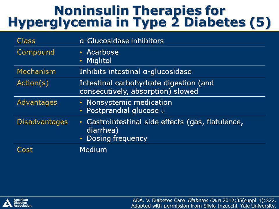 Noninsulin Therapies for Hyperglycemia in Type 2 Diabetes (5) Classα-Glucosidase inhibitors Compound Acarbose Miglitol MechanismInhibits intestinal α-glucosidase Action(s)Intestinal carbohydrate digestion (and consecutively, absorption) slowed Advantages Nonsystemic medication Postprandial glucose Disadvantages Gastrointestinal side effects (gas, flatulence, diarrhea) Dosing frequency CostMedium ADA.