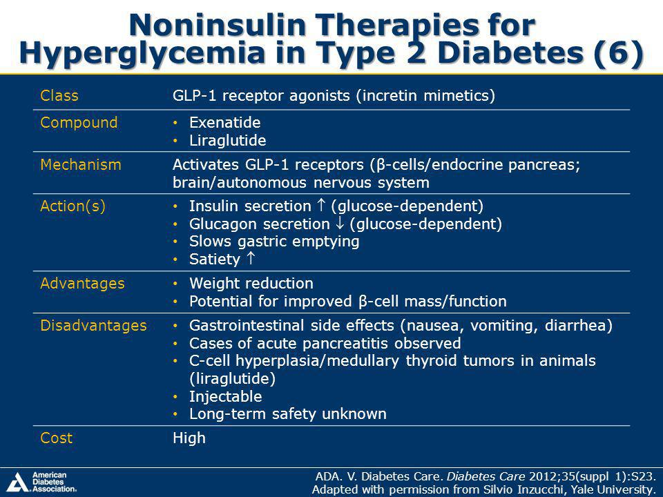 Noninsulin Therapies for Hyperglycemia in Type 2 Diabetes (6) ClassGLP-1 receptor agonists (incretin mimetics) Compound Exenatide Liraglutide MechanismActivates GLP-1 receptors (β-cells/endocrine pancreas; brain/autonomous nervous system Action(s) Insulin secretion (glucose-dependent) Glucagon secretion (glucose-dependent) Slows gastric emptying Satiety Advantages Weight reduction Potential for improved β-cell mass/function Disadvantages Gastrointestinal side effects (nausea, vomiting, diarrhea) Cases of acute pancreatitis observed C-cell hyperplasia/medullary thyroid tumors in animals (liraglutide) Injectable Long-term safety unknown CostHigh ADA.