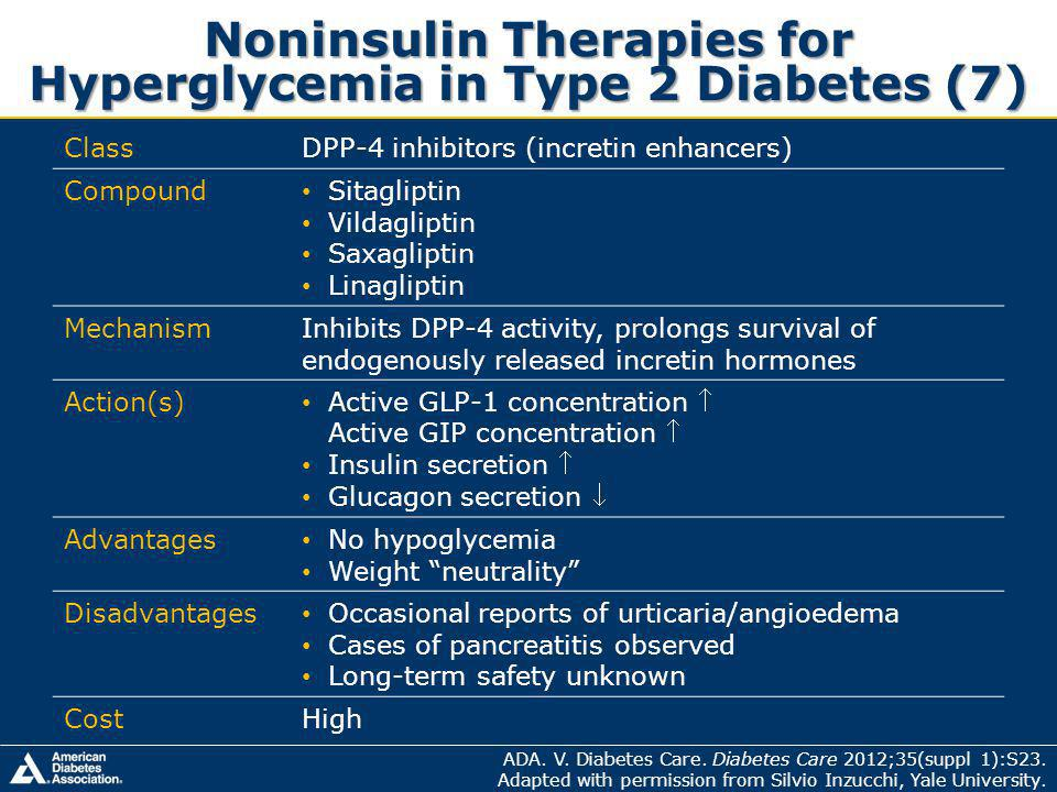 Noninsulin Therapies for Hyperglycemia in Type 2 Diabetes (7) ClassDPP-4 inhibitors (incretin enhancers) Compound Sitagliptin Vildagliptin Saxagliptin Linagliptin MechanismInhibits DPP-4 activity, prolongs survival of endogenously released incretin hormones Action(s) Active GLP-1 concentration Active GIP concentration Insulin secretion Glucagon secretion Advantages No hypoglycemia Weight neutrality Disadvantages Occasional reports of urticaria/angioedema Cases of pancreatitis observed Long-term safety unknown CostHigh ADA.