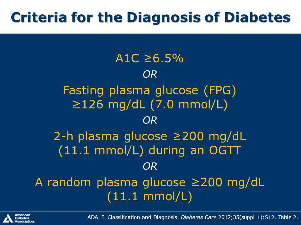 Criteria for the Diagnosis of Diabetes A1C 6.5% OR Fasting plasma glucose (FPG) 126 mg/dL (7.0 mmol/L) OR 2-h plasma glucose 200 mg/dL (11.1 mmol/L) during an OGTT OR A random plasma glucose 200 mg/dL (11.1 mmol/L) ADA.