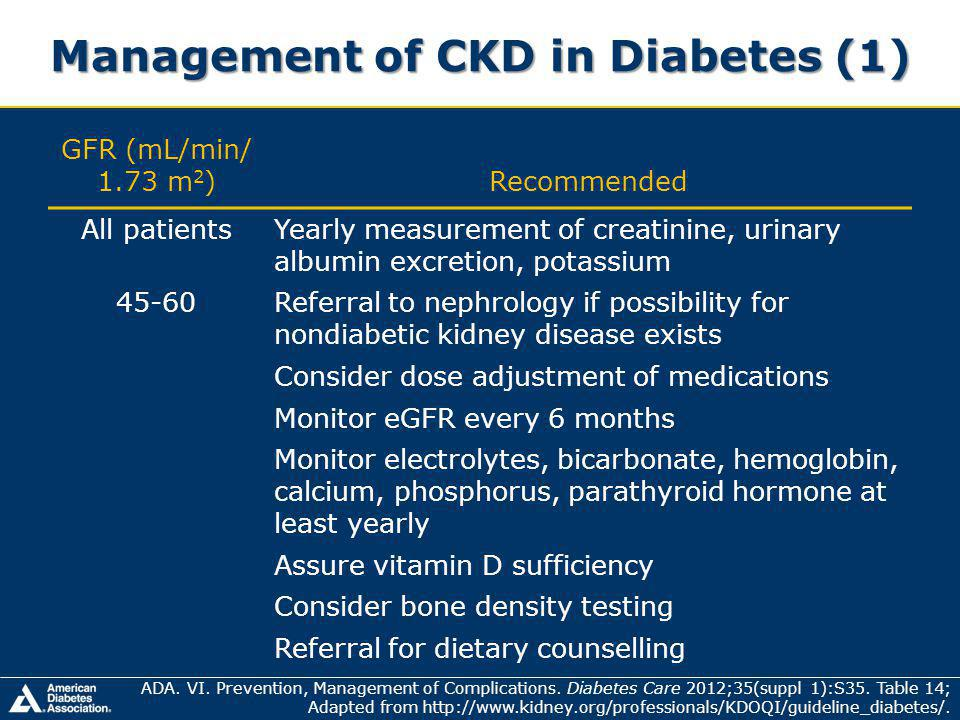 Management of CKD in Diabetes (1) GFR (mL/min/ 1.73 m 2 )Recommended All patientsYearly measurement of creatinine, urinary albumin excretion, potassium 45-60Referral to nephrology if possibility for nondiabetic kidney disease exists Consider dose adjustment of medications Monitor eGFR every 6 months Monitor electrolytes, bicarbonate, hemoglobin, calcium, phosphorus, parathyroid hormone at least yearly Assure vitamin D sufficiency Consider bone density testing Referral for dietary counselling ADA.