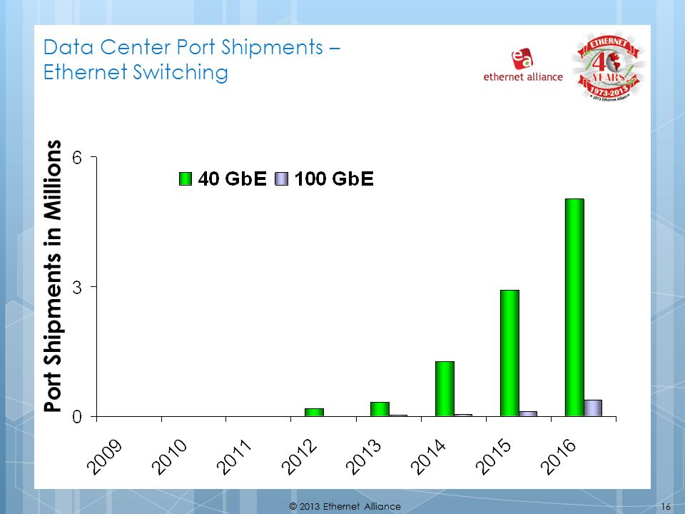 16© 2013 Ethernet Alliance16© 2013 Ethernet Alliance Port Shipments in Millions Data Center Port Shipments – Ethernet Switching