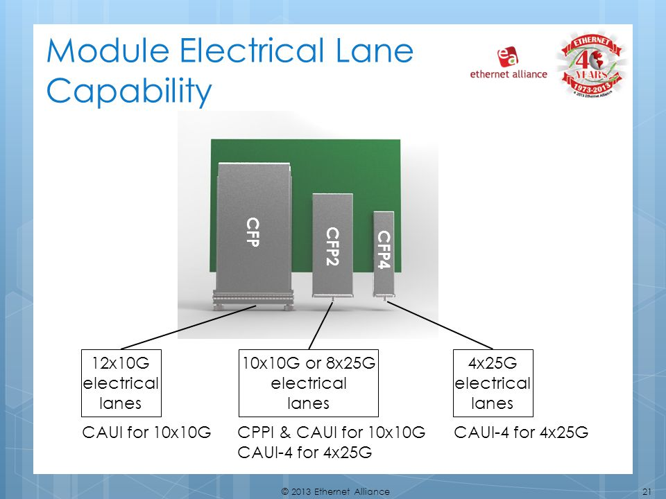 21© 2013 Ethernet Alliance CFP CFP2 CFP4 Module Electrical Lane Capability 12x10G electrical lanes 10x10G or 8x25G electrical lanes 4x25G electrical lanes CAUI-4 for 4x25G CPPI & CAUI for 10x10G CAUI-4 for 4x25G CAUI for 10x10G