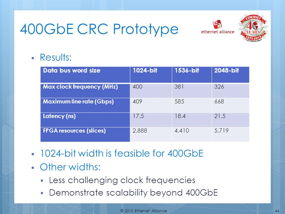 44© 2013 Ethernet Alliance 400GbE CRC Prototype Results: 1024-bit width is feasible for 400GbE Other widths: Less challenging clock frequencies Demonstrate scalability beyond 400GbE Data bus word size1024-bit1536-bit2048-bit Max clock frequency (MHz) 400381326 Maximum line rate (Gbps) 409585668 Latency (ns) 17.518.421.5 FPGA resources (slices) 2,8884,4105,719
