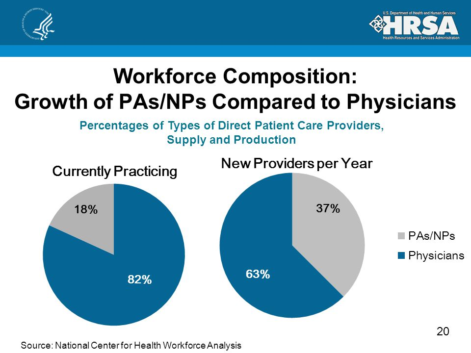 20 Workforce Composition: Growth of PAs/NPs Compared to Physicians Source: National Center for Health Workforce Analysis Percentages of Types of Direct Patient Care Providers, Supply and Production