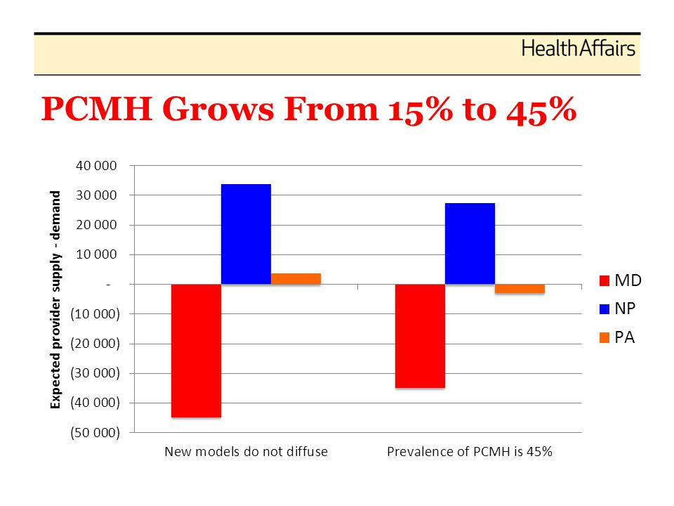 PCMH Grows From 15% to 45%