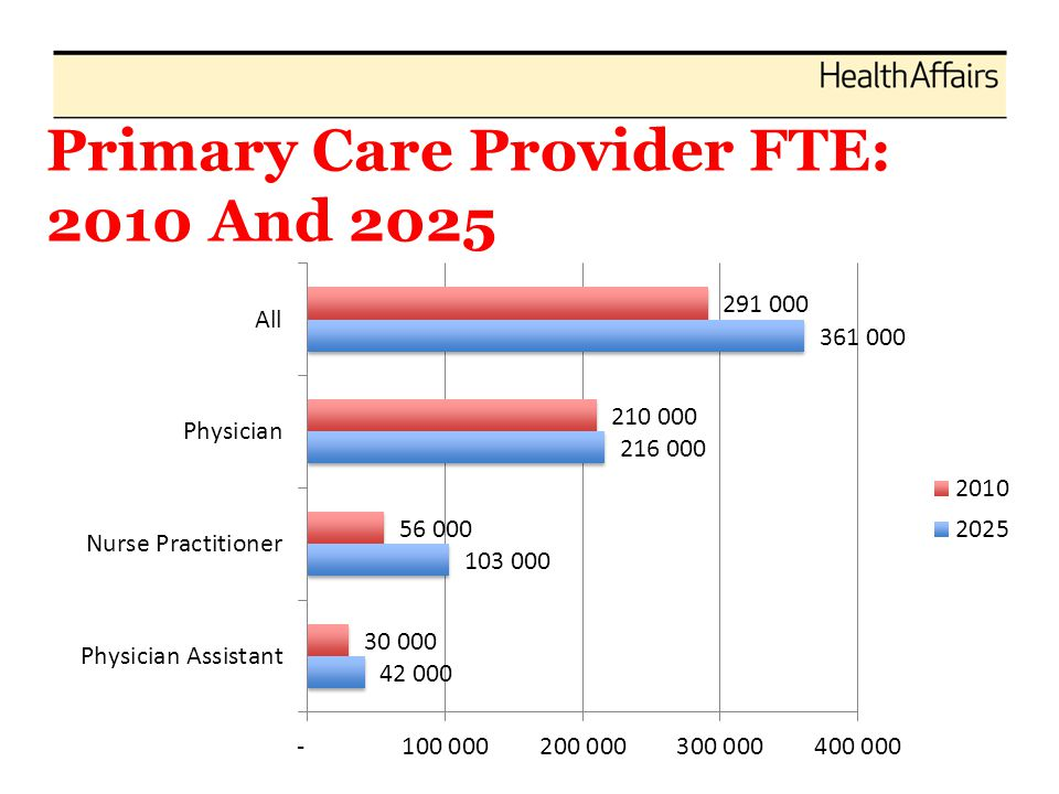 Primary Care Provider FTE: 2010 And 2025